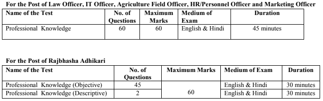IBPS Specialist Officer Mains Exam Pattern